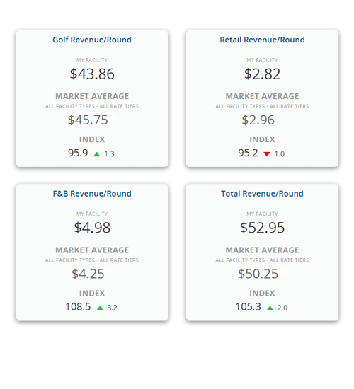Revenue Benchmarks